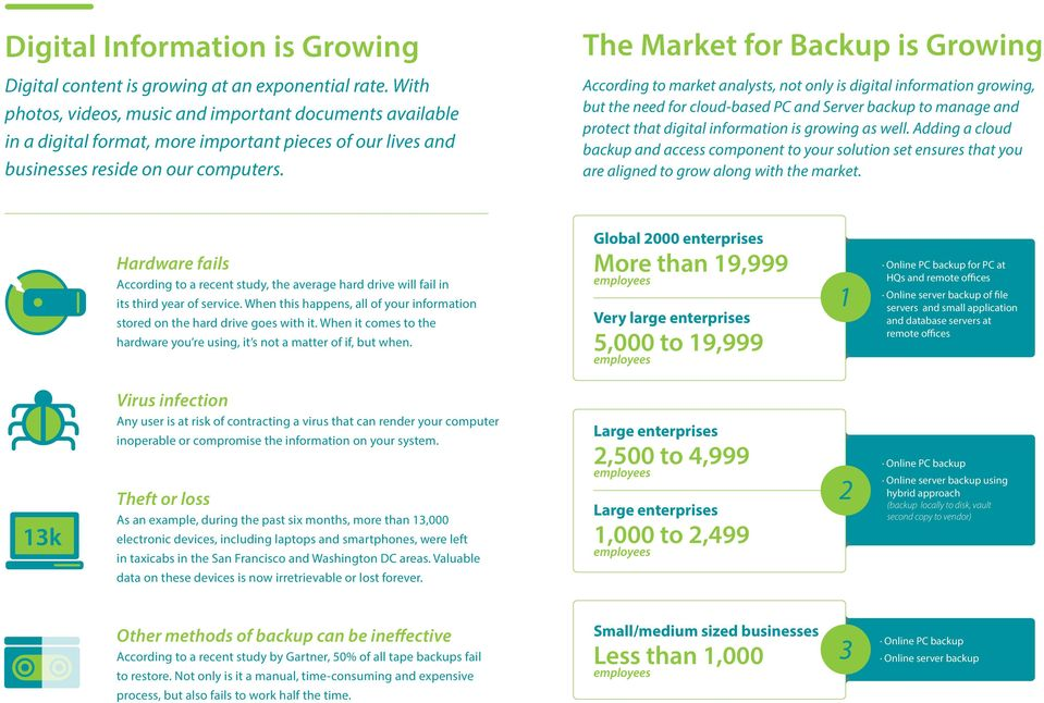 The Market for Backup is Growing According to market analysts, not only is digital information growing, but the need for cloud-based PC and Server backup to manage and protect that digital