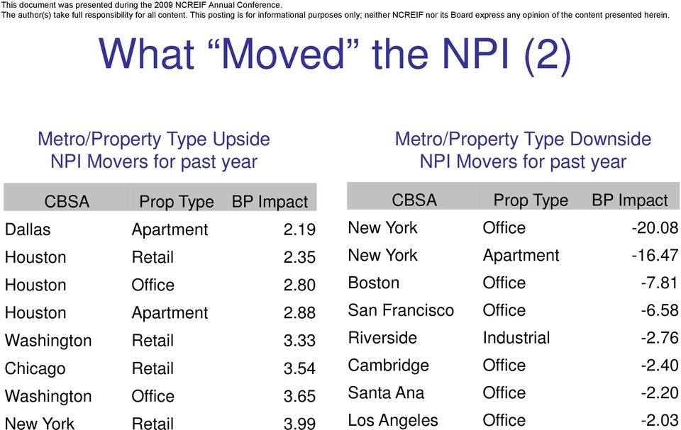 65 New York Retail 3.99 Metro/Property Type Downside NPI Movers for past year CBSA Prop Type BP Impact New York Office -20.