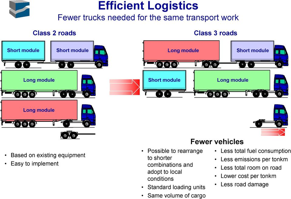 Possible to rearrange to shorter combinations and adopt to local conditions Standard loading units Same volume of cargo