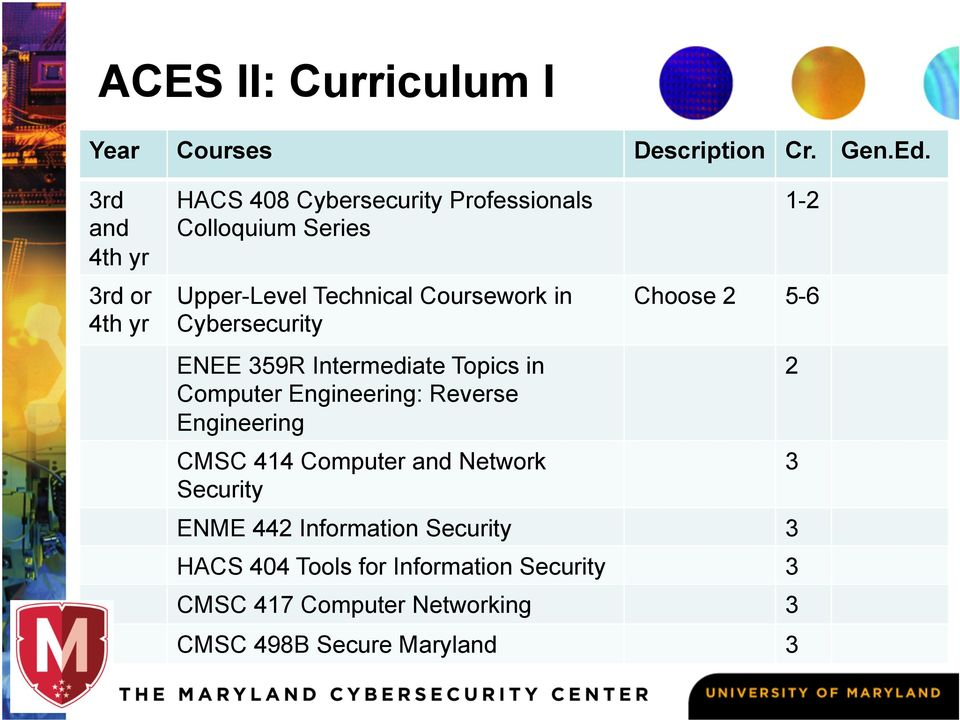 Coursework in Cybersecurity ENEE 359R Intermediate Topics in Computer Engineering: Reverse Engineering CMSC 414