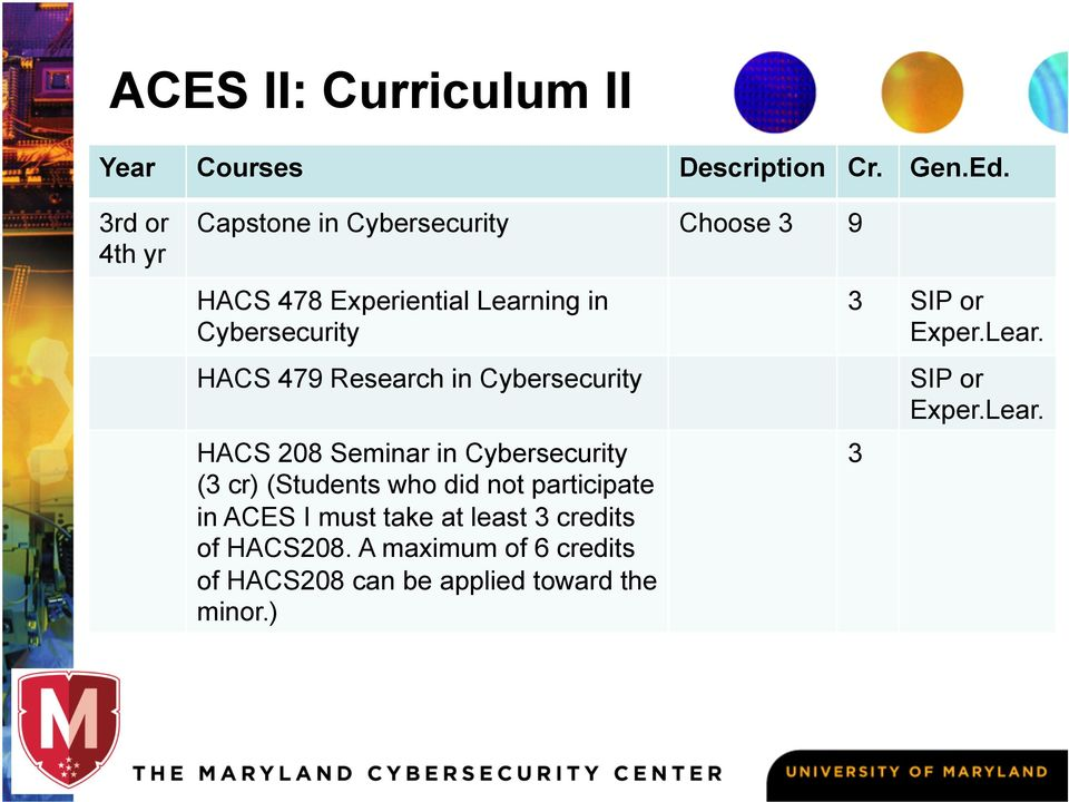 Research in Cybersecurity HACS 208 Seminar in Cybersecurity (3 cr) (Students who did not participate in
