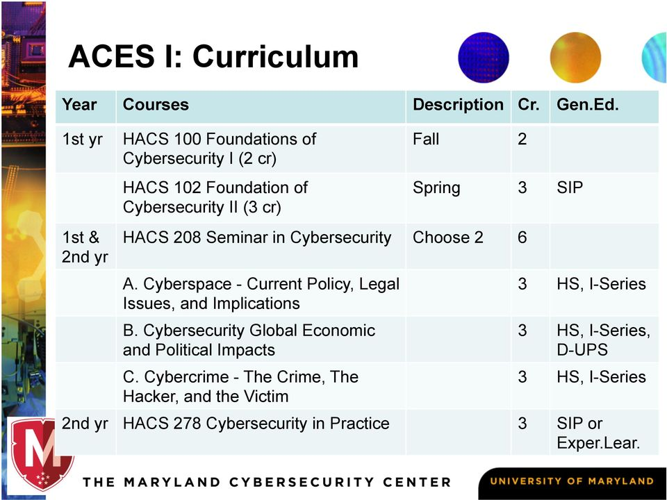 SIP HACS 208 Seminar in Cybersecurity Choose 2 6 A. Cyberspace - Current Policy, Legal Issues, and Implications B.