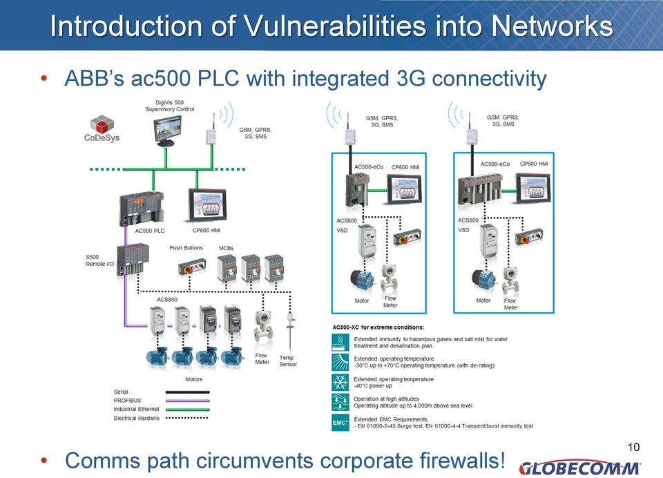 integrated 3G connectivity Comms