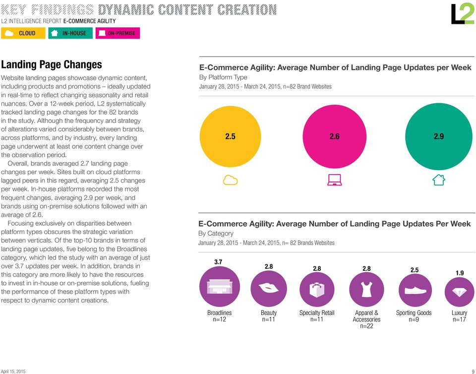 Although the frequency and strategy of alterations varied considerably between brands, across platforms, and by industry, every landing page underwent at least one content change over the observation