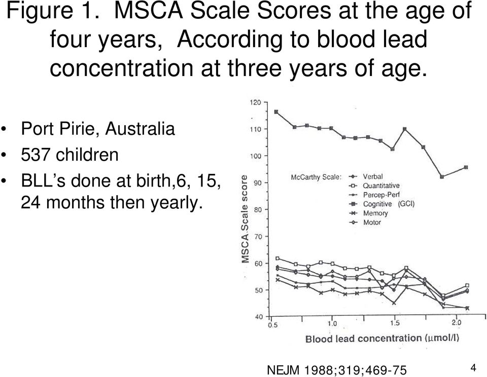 to blood lead concentration at three years of age.