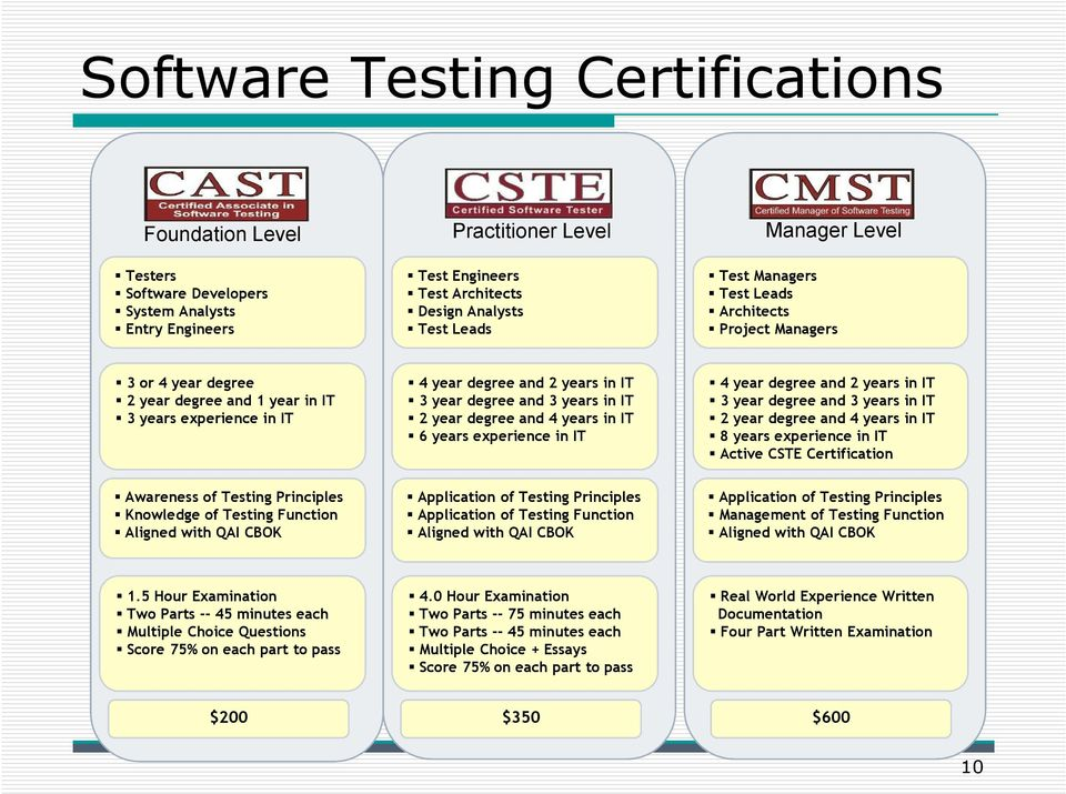 degree and 4 years in IT 6 years experience in IT 4 year degree and 2 years in IT 3 year degree and 3 years in IT 2 year degree and 4 years in IT 8 years experience in IT Active CSTE Certification