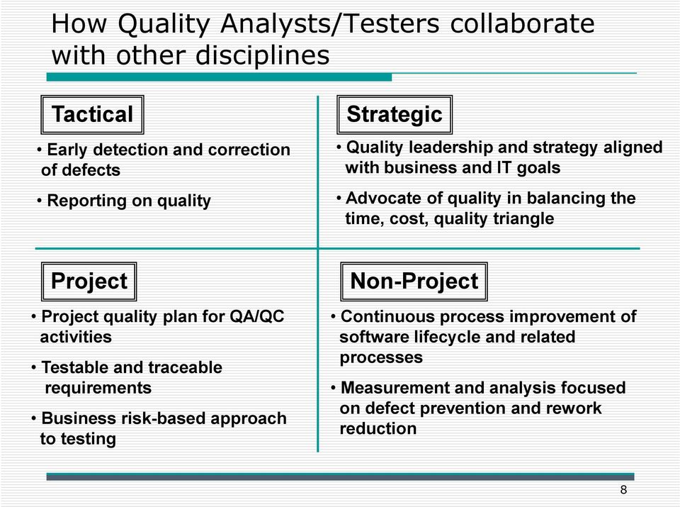 triangle Project Project quality plan for QA/QC activities Testable and traceable requirements Business risk-based approach to testing