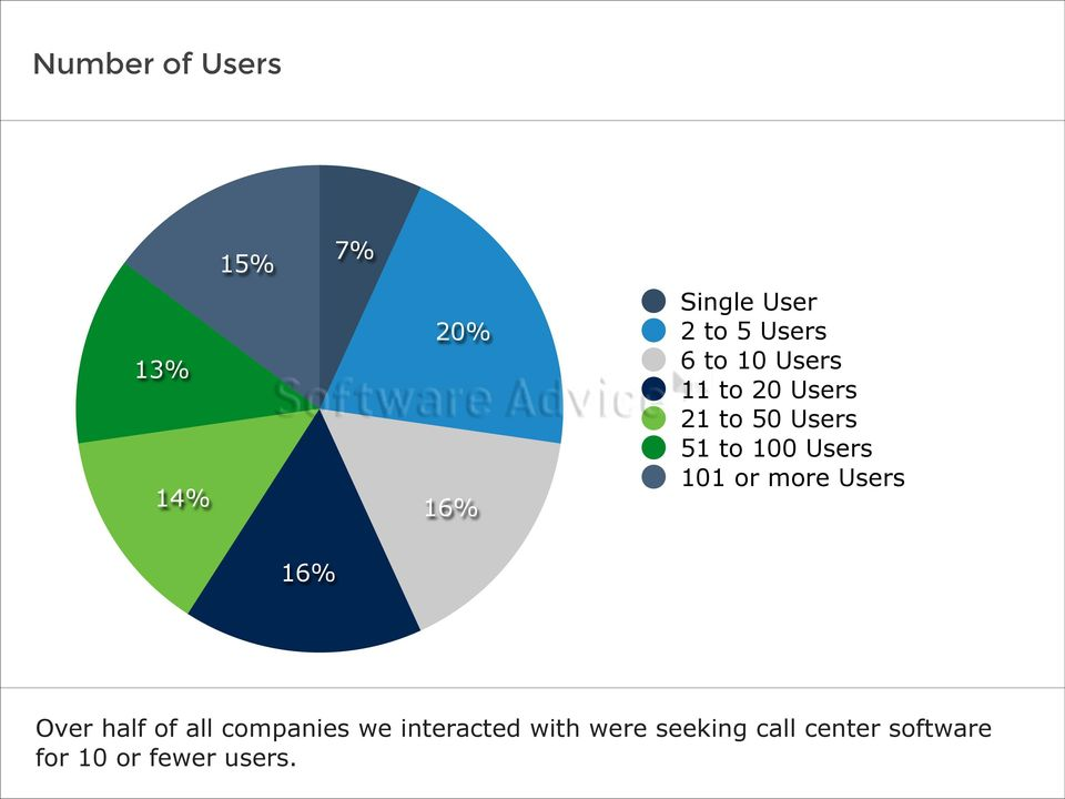 Users 101 or more Users 16% Over half of all companies we