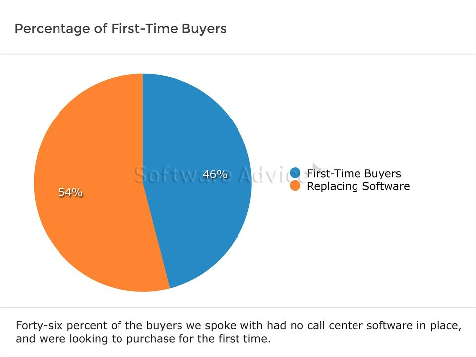 buyers we spoke with had no call center software in