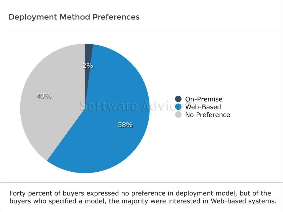 no preference in deployment model, but of the buyers who