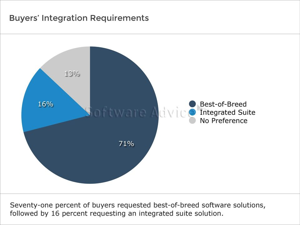 of buyers requested best-of-breed software solutions,