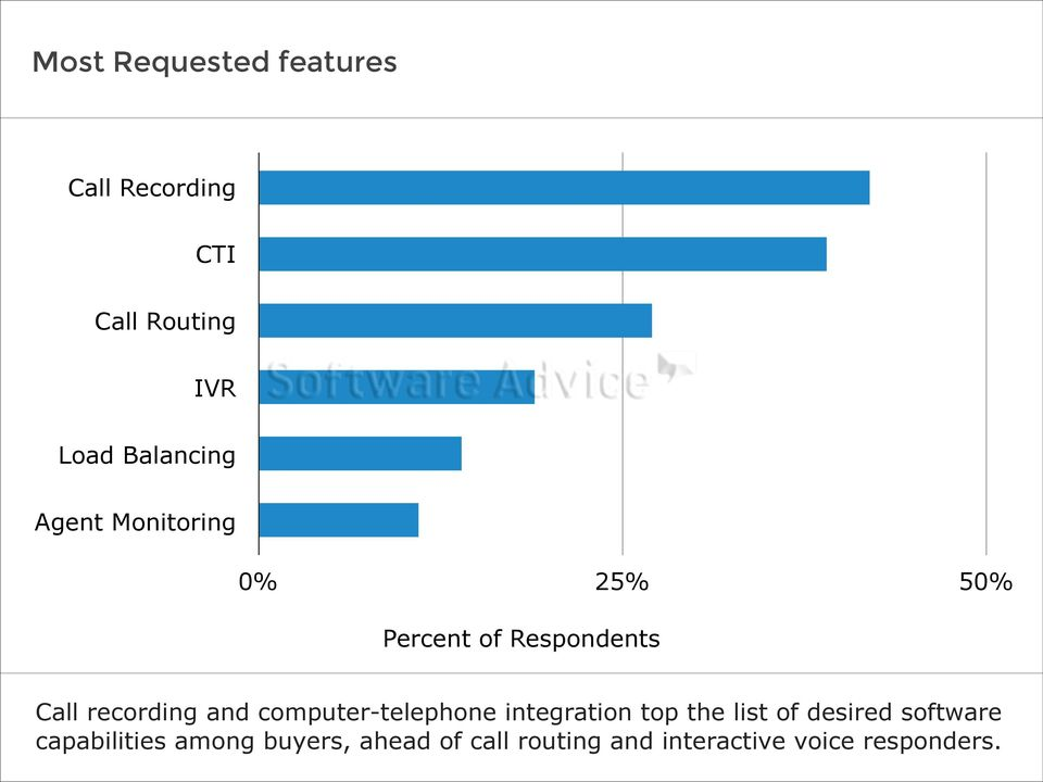 recording and computer-telephone integration top the list of desired