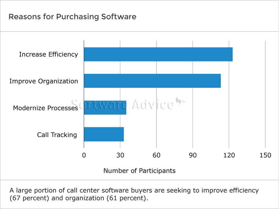 Number of Participants A large portion of call center software