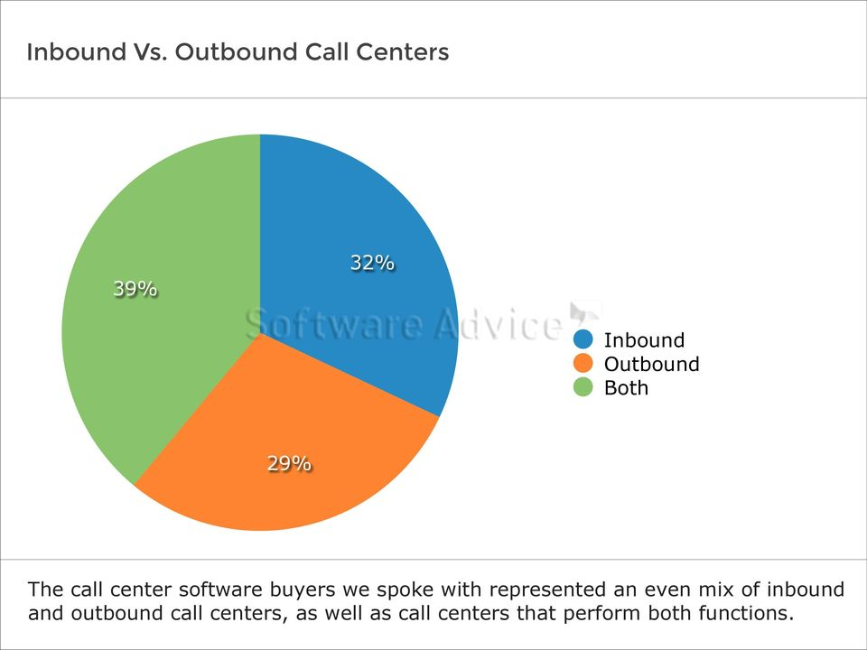 The call center software buyers we spoke with