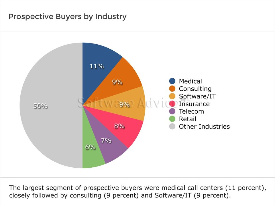 largest segment of prospective buyers were medical call centers (11