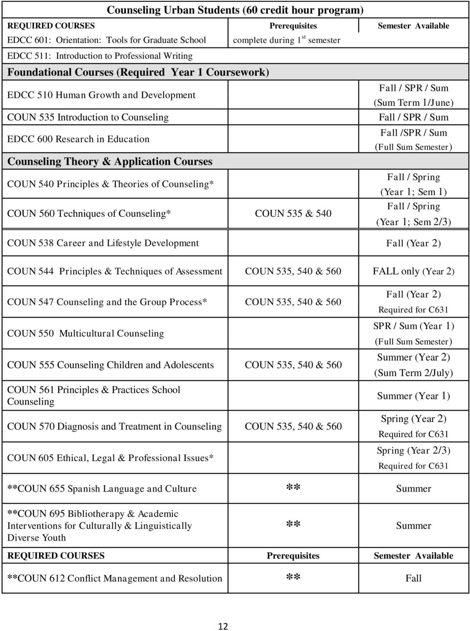 540 Principles & Theories of Counseling* complete during 1 st semester COUN 560 Techniques of Counseling* COUN 535 & 540 Fall / SPR / Sum (Sum Term 1/June) Fall / SPR / Sum Fall /SPR / Sum (Full Sum