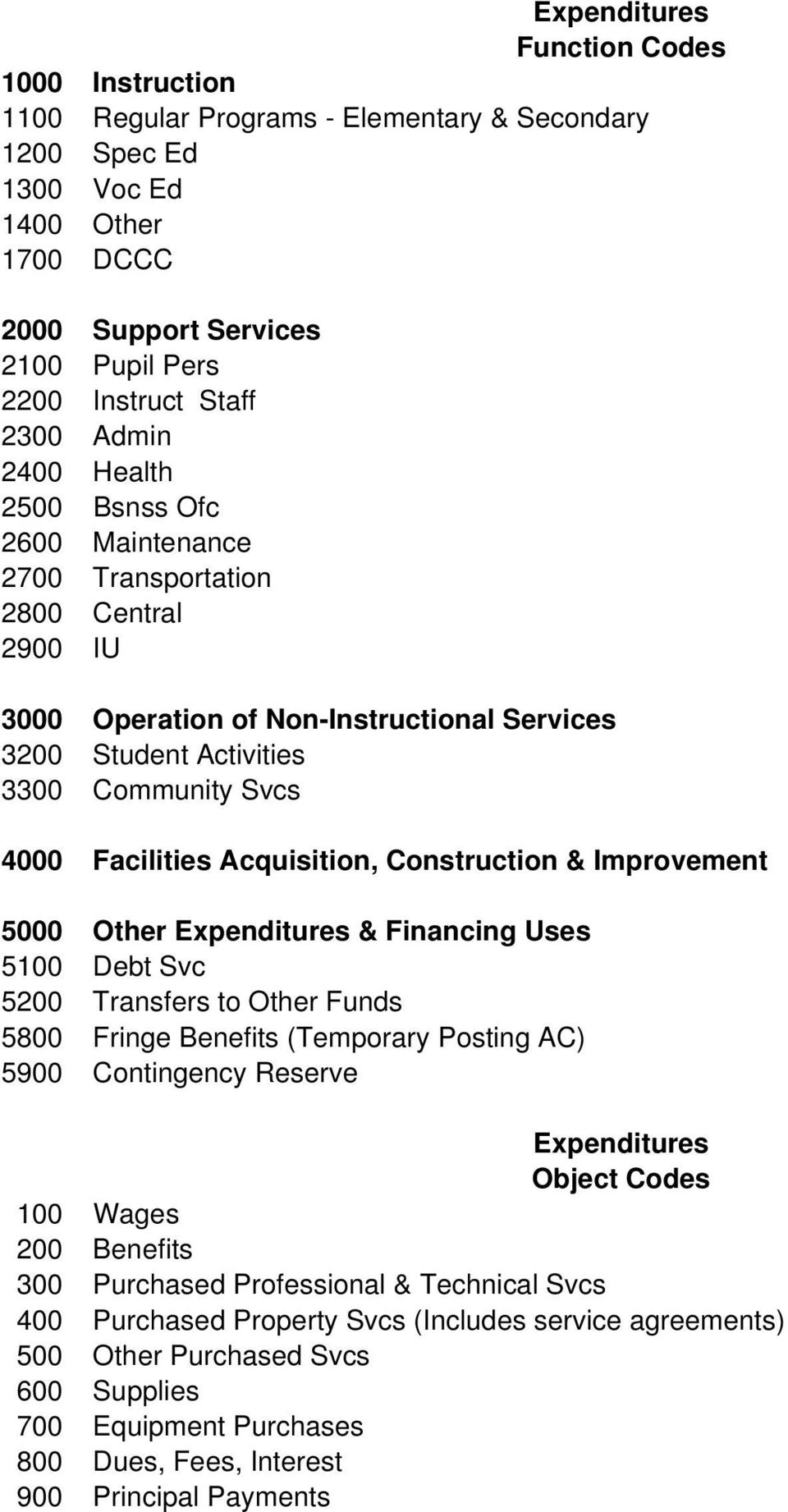 Facilities Acquisition, Construction & Improvement 5000 Other Expenditures & Financing Uses 5100 Debt Svc 5200 Transfers to Other Funds 5800 Fringe Benefits (Temporary Posting AC) 5900 Contingency