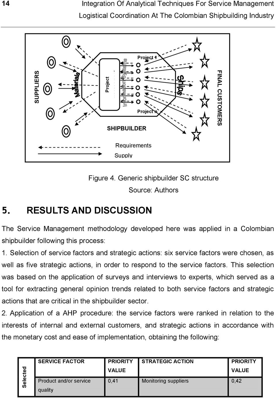 Generic shipbuilder SC structure Source: Authors The Service Management methodology developed here was applied in a Colombian shipbuilder following this process: 1.