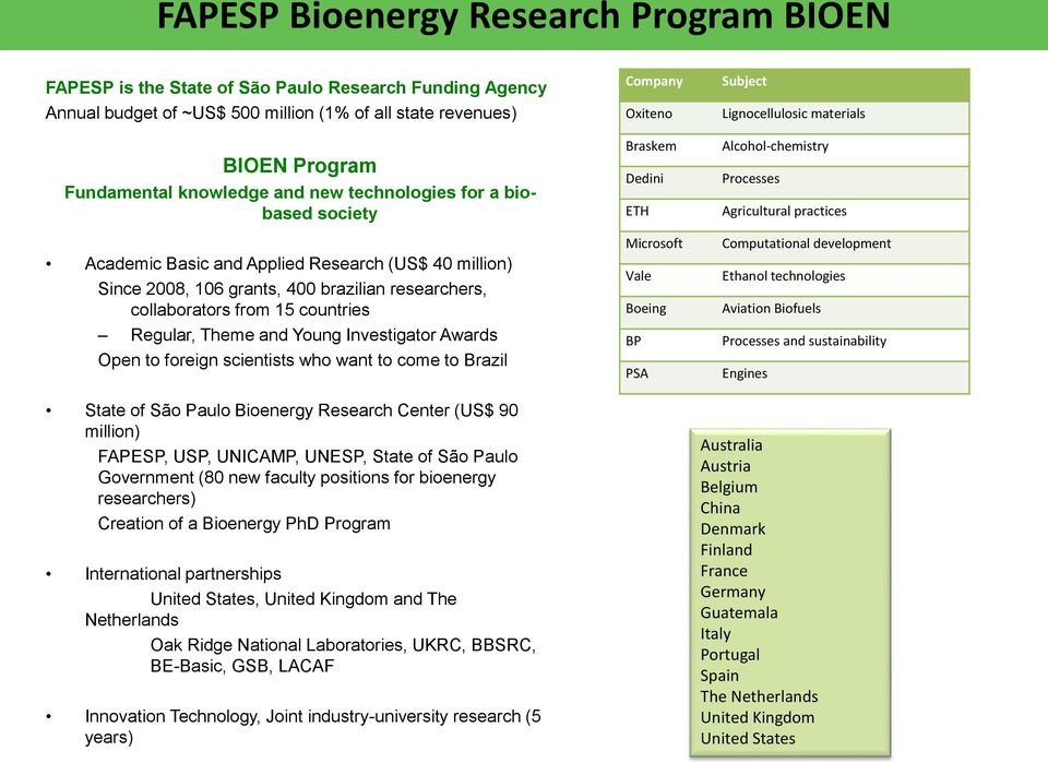 Young Investigator Awards Open to foreign scientists who want to come to Brazil State of São Paulo Bioenergy Research Center (US$ 90 million) FAPESP, USP, UNICAMP, UNESP, State of São Paulo