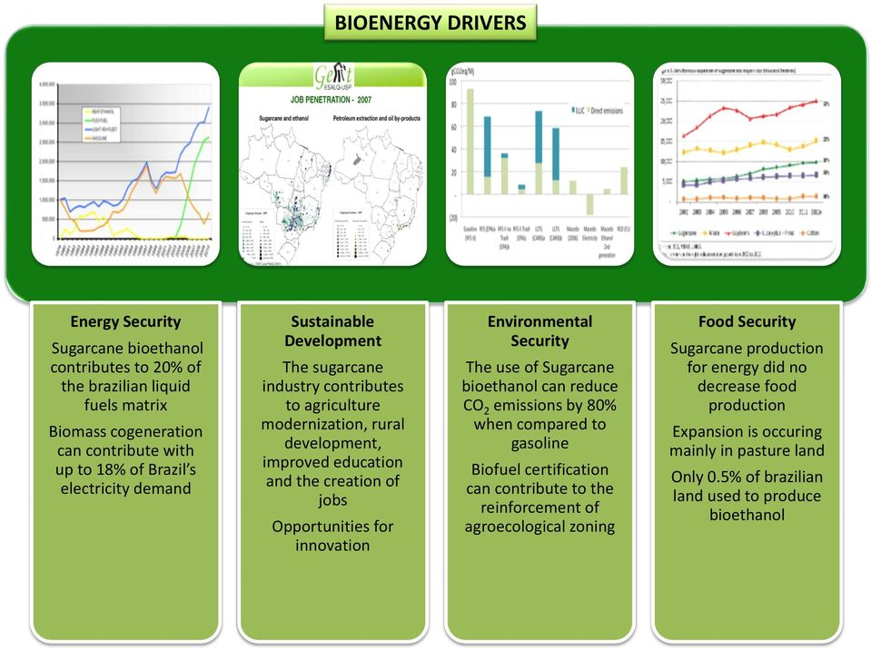 innovation Environmental Security The use of Sugarcane bioethanol can reduce CO 2 emissions by 80% when compared to gasoline Biofuel certification can contribute to the reinforcement of