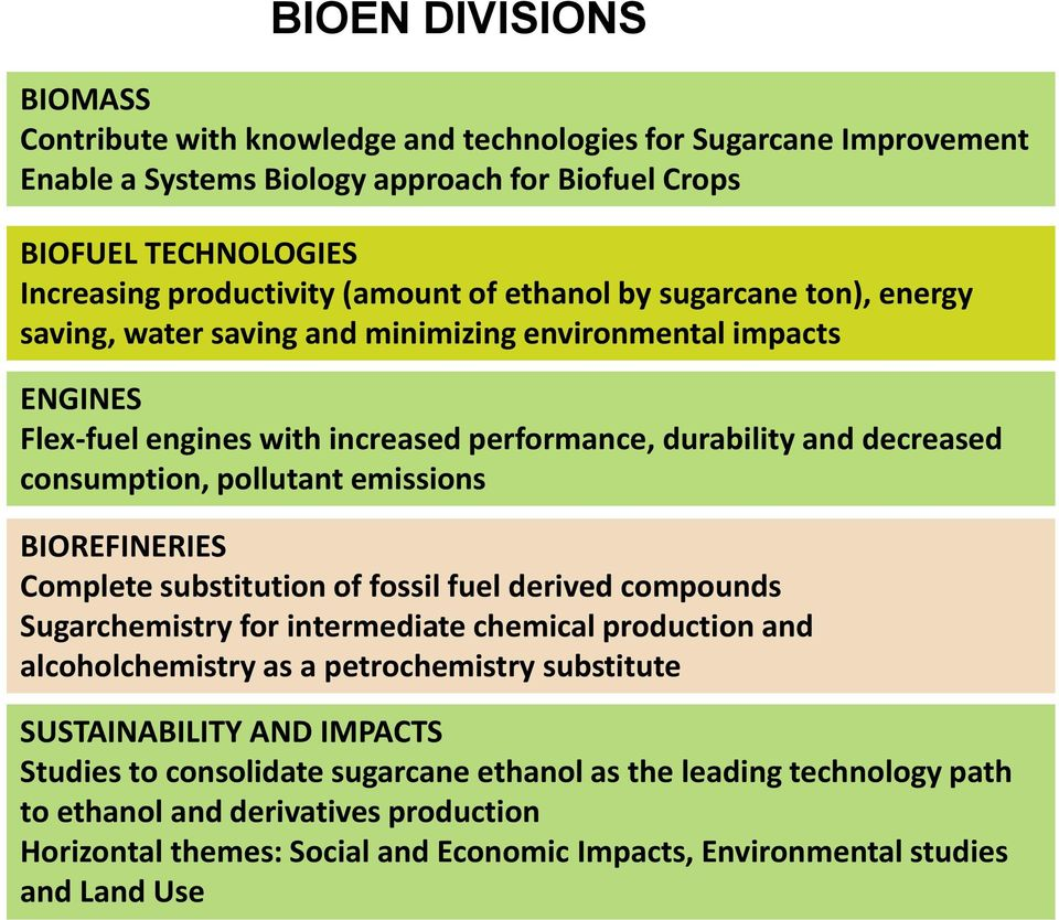 emissions BIOREFINERIES Complete substitution of fossil fuel derived compounds Sugarchemistry for intermediate chemical production and alcoholchemistry as a petrochemistry substitute SUSTAINABILITY
