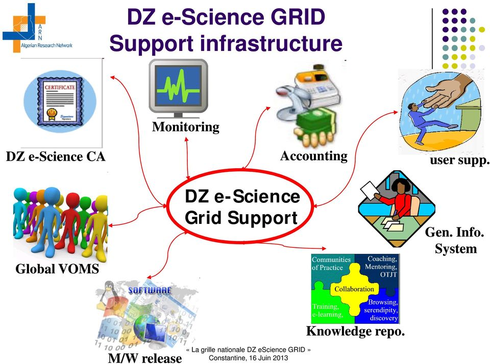 Grid Support Accounting user supp. Gen.