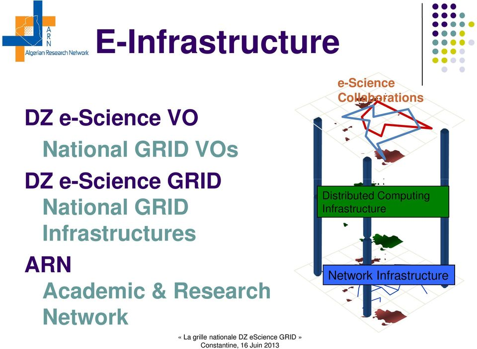 Academic & Research Network e-science Collaborations