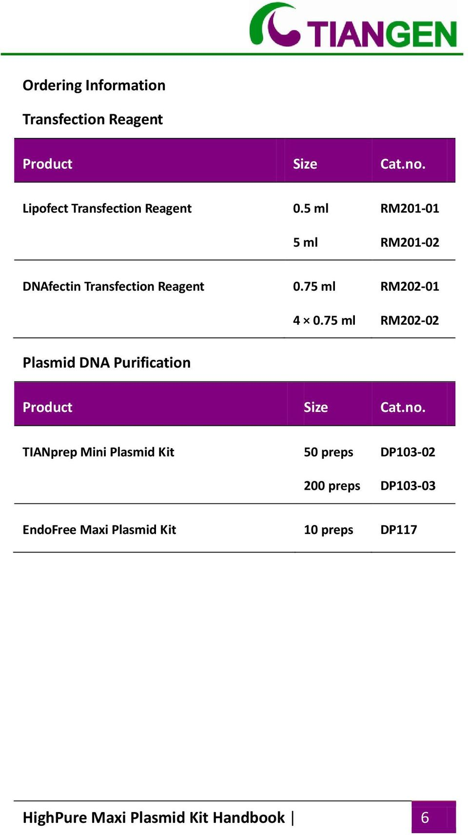 75 ml 4 0.75 ml RM202-01 RM202-02 Plasmid DNA Purification Product Size Cat.no.