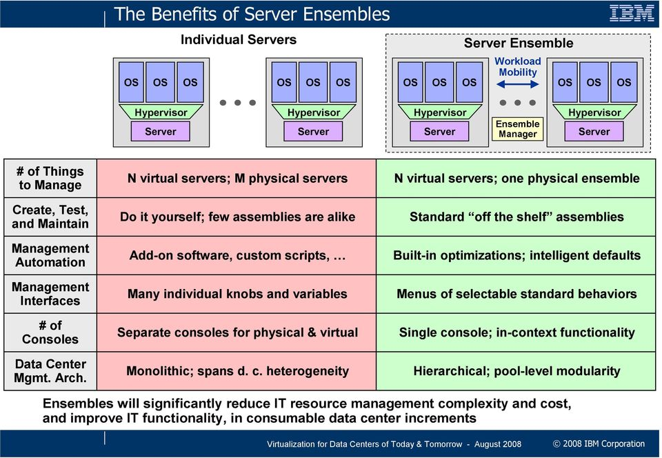 N virtual servers; M physical servers Do it yourself; few assemblies are alike Add-on software, custom scripts, Many individual knobs and variables Separate consoles for physical & virtual