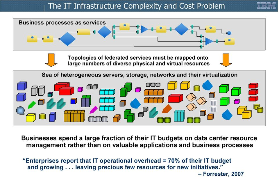 large fraction of their IT budgets on data center resource management rather than on valuable applications and business processes Enterprises