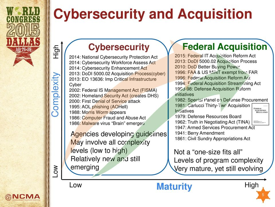 02 Acquisition Process(cyber) 2013: EO 13636: Imp Critical Infrastructure Cyber 2002: Federal IS Management Act (FISMA) 2002: Homeland Fourth Security Act level (creates DHS) 2000: First Denial of
