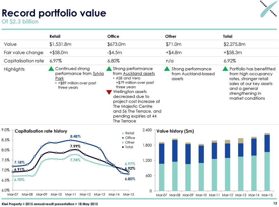 92% Highlights Continued strong performance from Sylvia Park +$89 million over past three years Strong performance from Auckland assets ASB and Vero +$79 million over past three years - Wellington