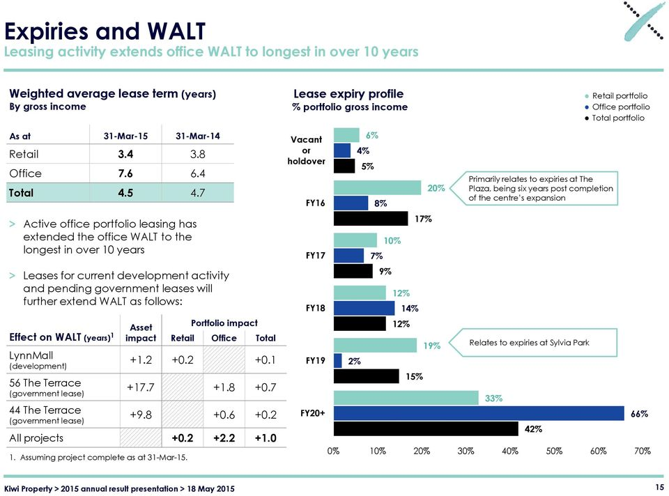 7 > Active office portfolio leasing has extended the office WALT to the longest in over 10 years > Leases for current development activity and pending government leases will further extend WALT as