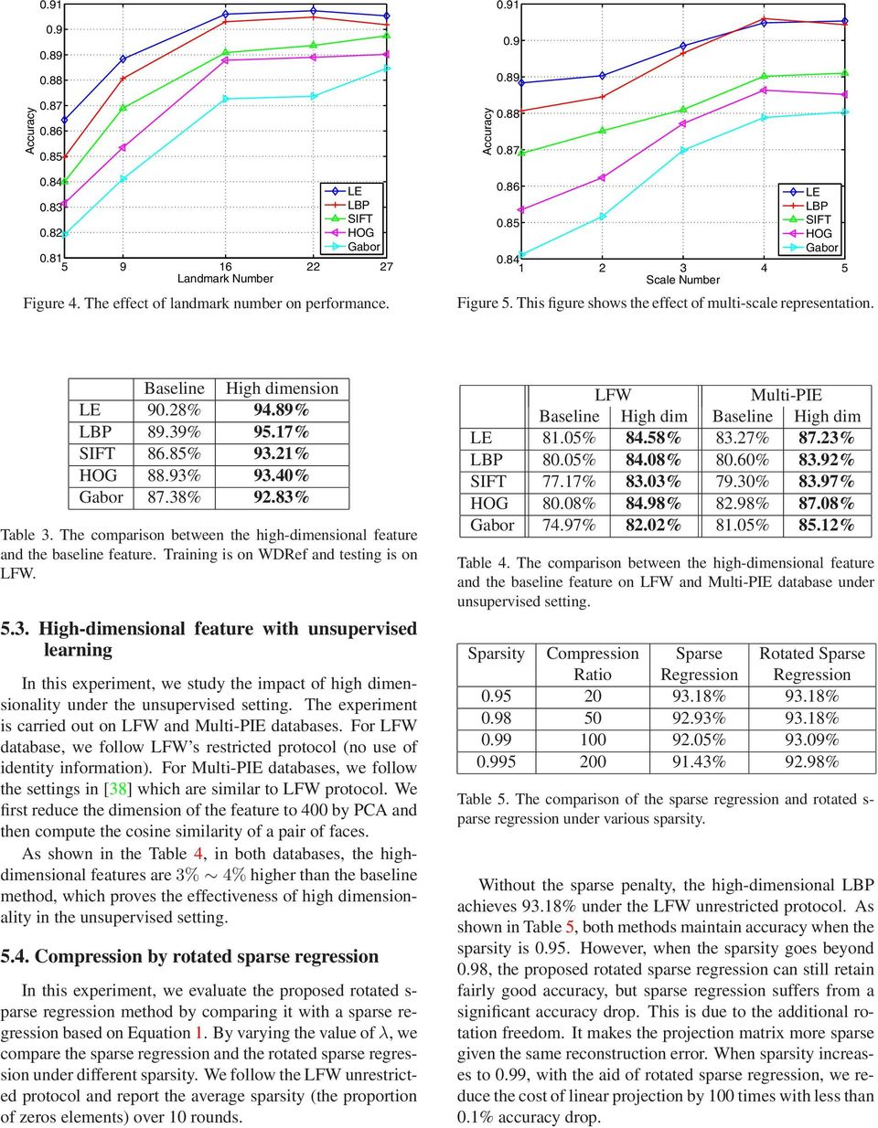 21% HOG 88.93% 93.40% Gabor 87.38% 92.83% Table 3. The comparison between the high-dimensional feature and the baseline feature. Training is on WDRef and testing is on LFW. 5.3. High-dimensional feature with unsupervised learning In this experiment, we study the impact of high dimensionality under the unsupervised setting.