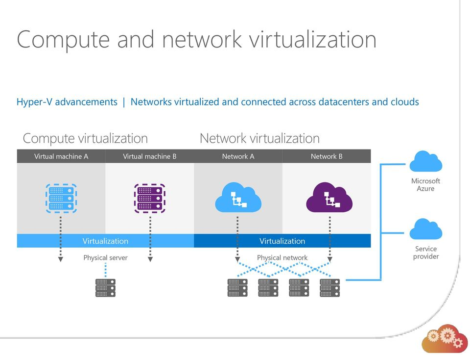 virtualization Virtual machine A Virtual machine B Network A Network B