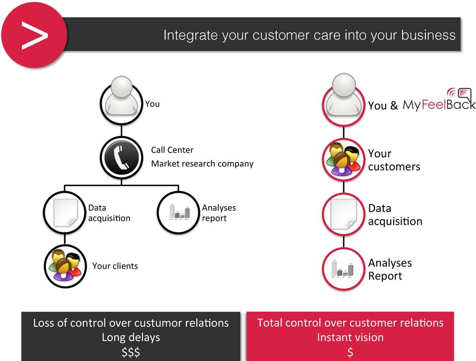 Data acquisi7on Your clients Analyses Report Loss of control over