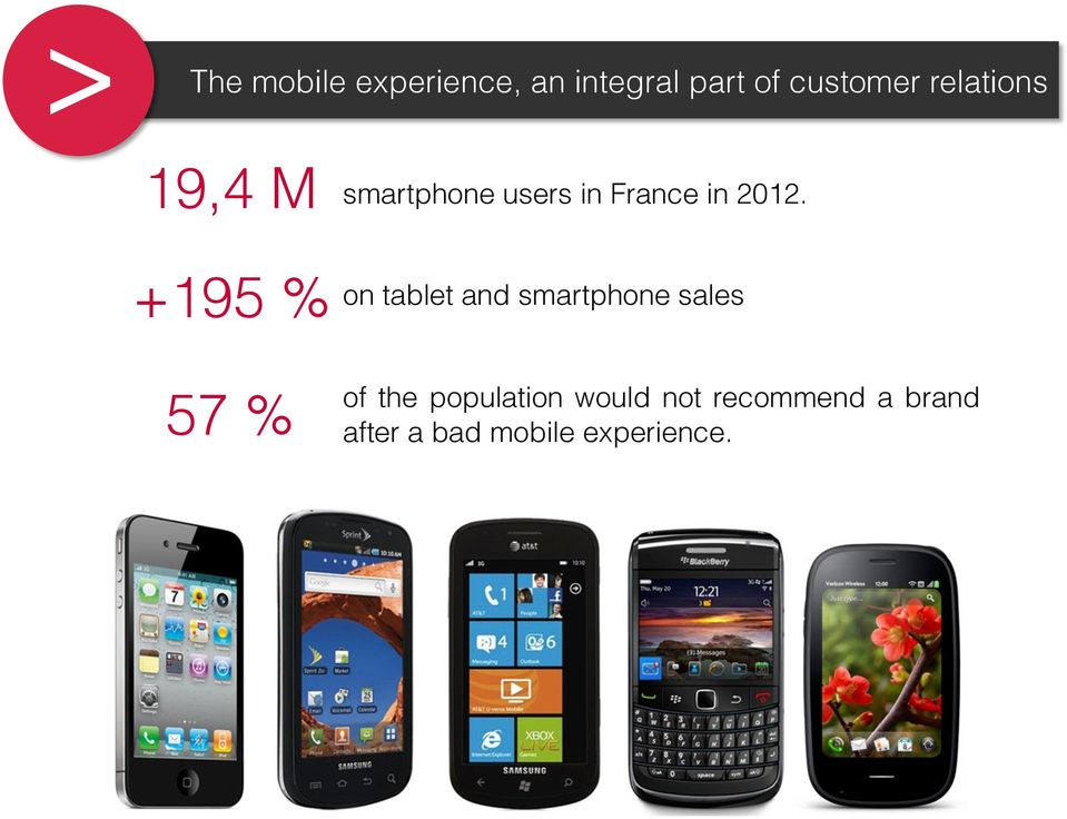 2012. on tablet and smartphone sales 57 % of the
