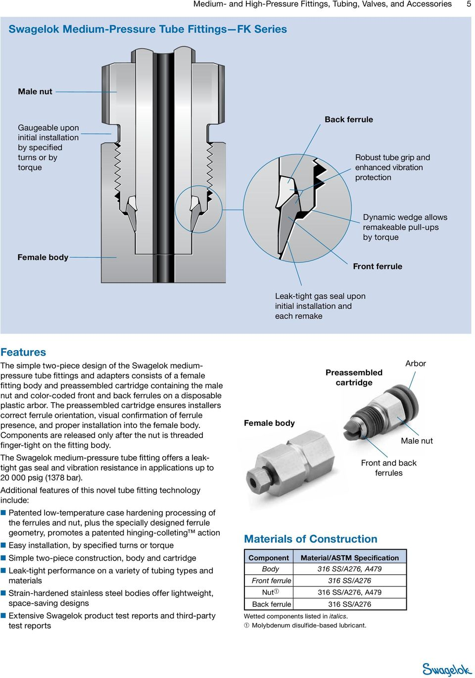two-piece design of the Swagelok mediumpressure tube fittings and adapters consists of a female fitting body and preassembled cartridge containing the male nut and color-coded front and back ferrules