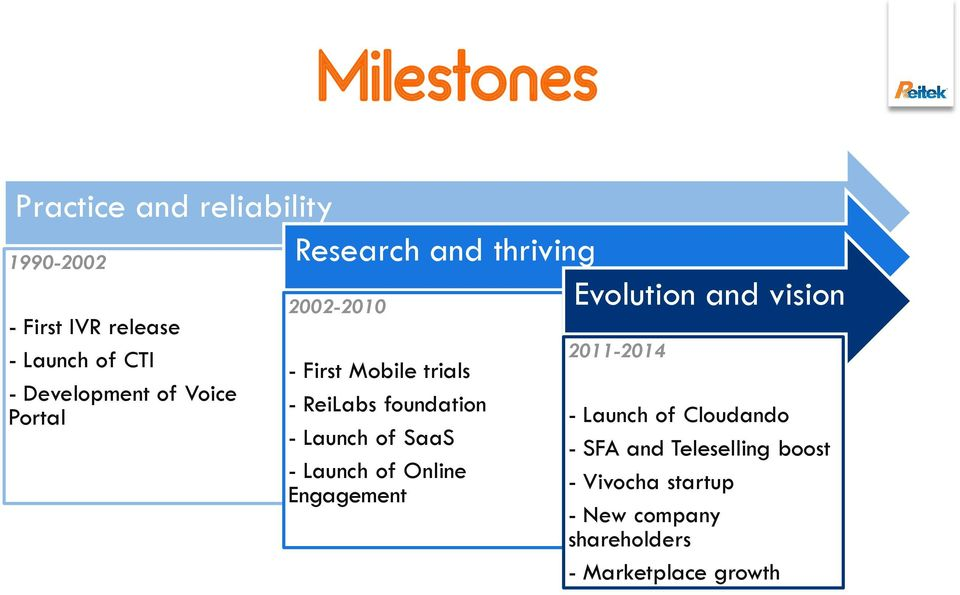 trials - ReiLabs foundation - Launch of SaaS - Launch of Online Engagement 2011-2014 - Launch