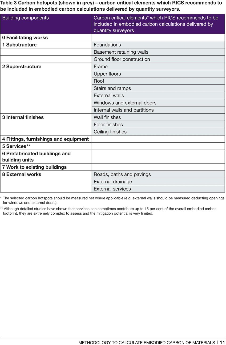 Methodology to calculate embodied carbon of materials - PDF