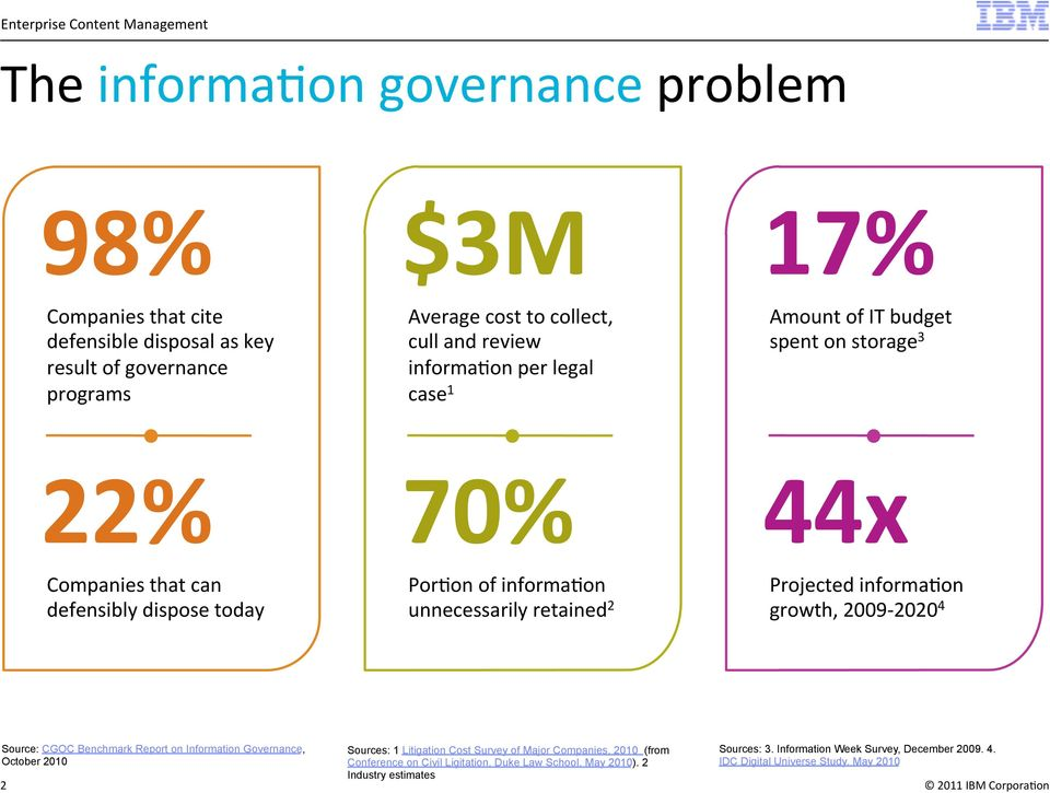 Projected informa5on growth, 2009-2020 4 Source: CGOC Benchmark Report on Information Governance, October 2010 2 Sources: 1 Litigation Cost Survey of Major Companies,