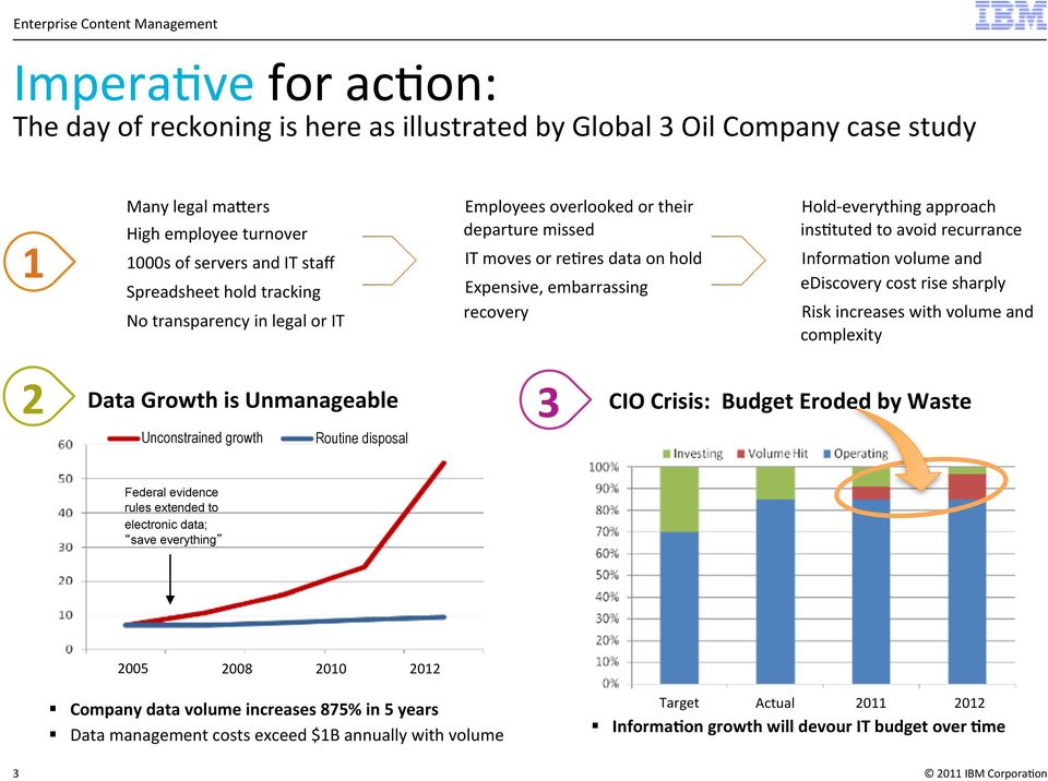Informa5on volume and ediscovery cost rise sharply Risk increases with volume and complexity 2 Data Growth is Unmanageable 3 CIO Crisis: Budget Eroded by Waste Unconstrained growth Routine disposal