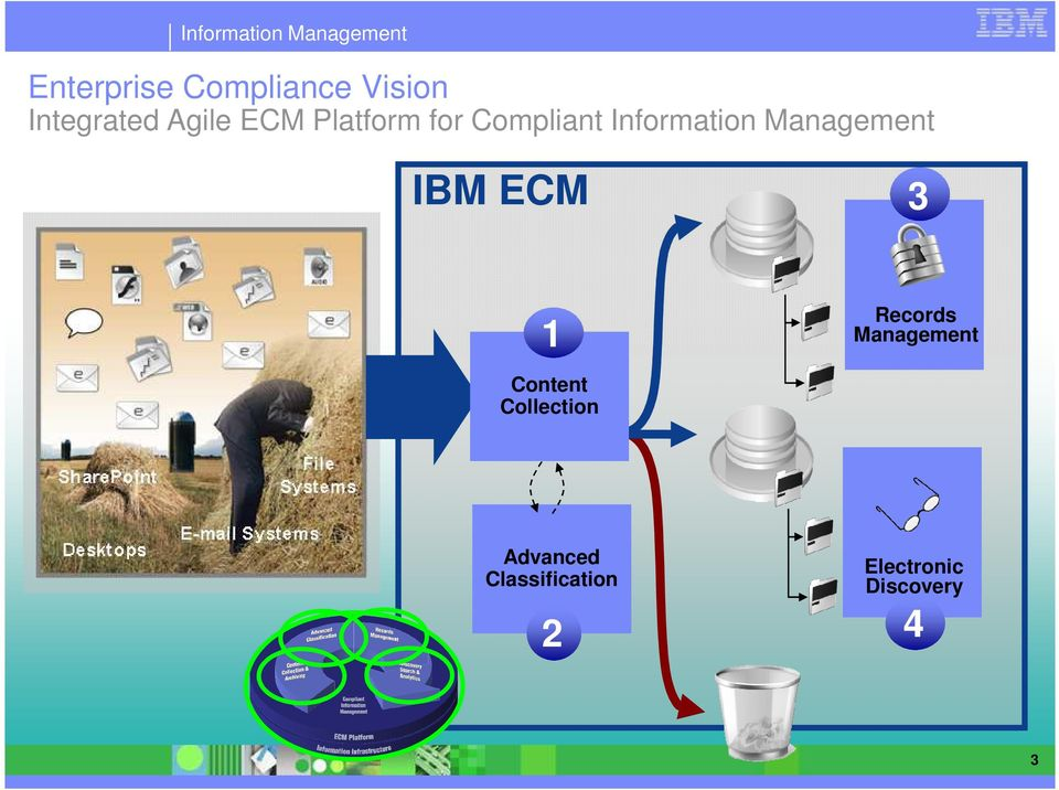 Management IBM ECM 3 1 Records Management