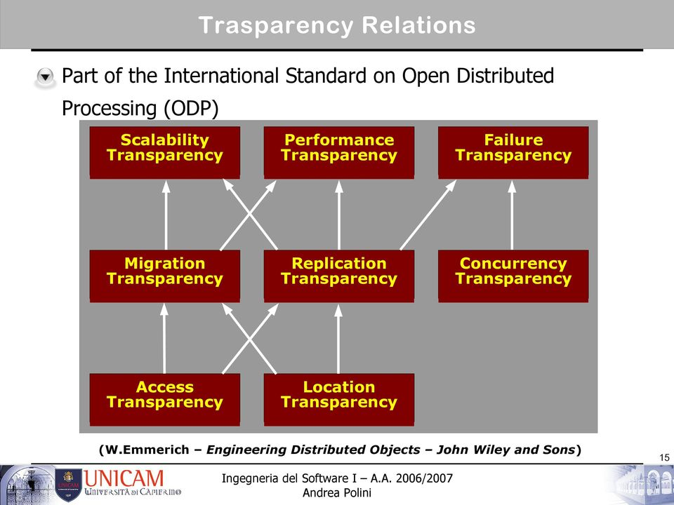 Transparency Migration Transparency Replication Transparency Concurrency Transparency