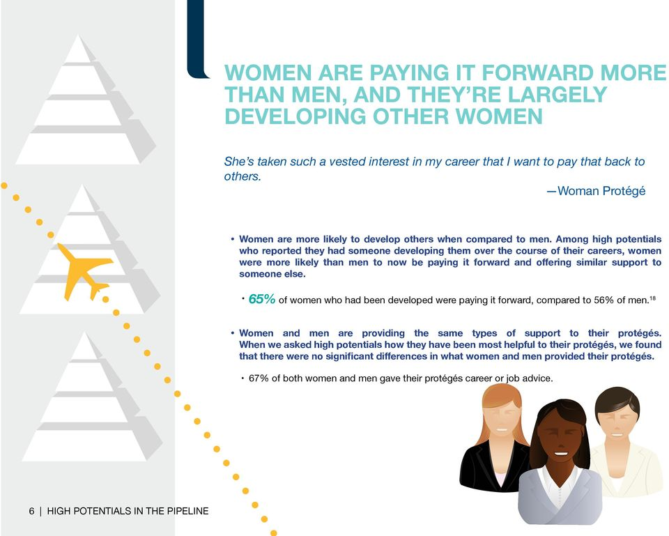 Among high potentials who reported they had someone developing them over the course of their careers, women were more likely than men to now be paying it forward and offering similar support to
