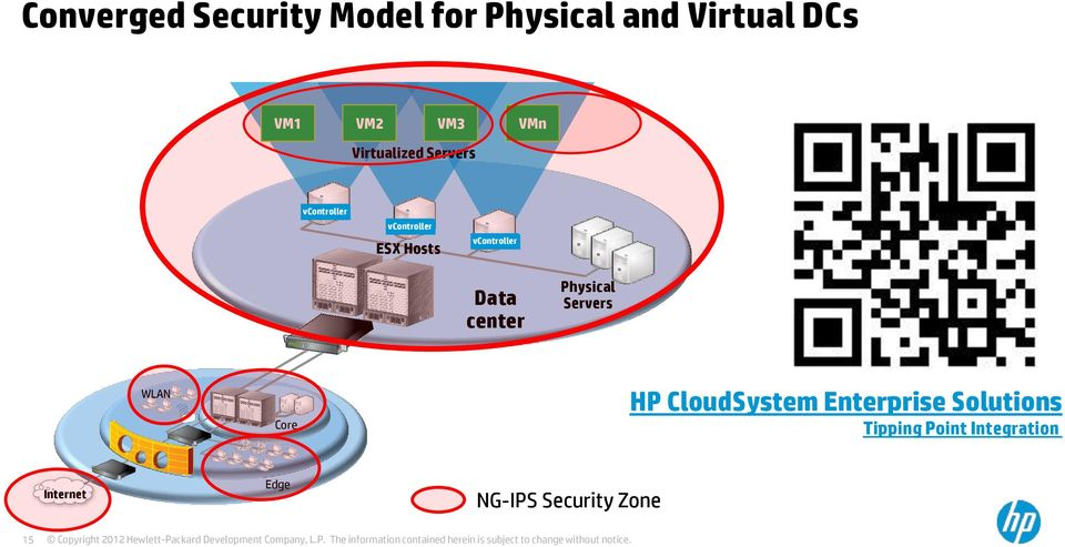 vcontroller Data center Physical Servers WLAN Core HP CloudSystem