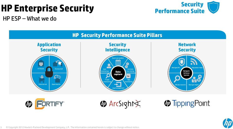 Security HP Security Performance Suite