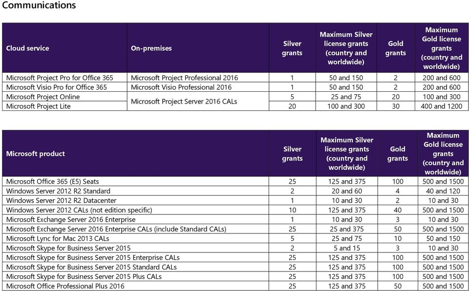 Microsoft Office 365 (E5) Seats 25 125 and 375 100 500 and 1500 Windows Server 2012 R2 Standard 2 20 and 60 4 40 and 120 Windows Server 2012 R2 Datacenter 1 10 and 30 2 10 and 30 Windows Server 2012