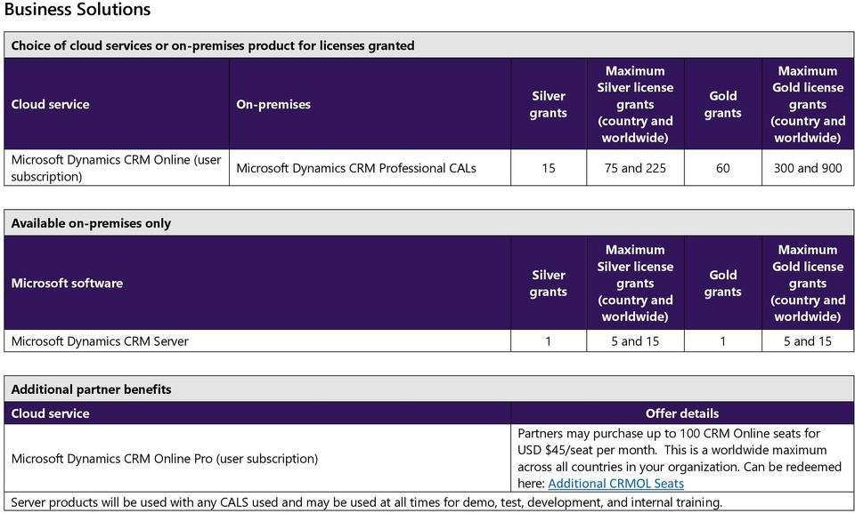 Microsoft Dynamics CRM Online Pro (user subscription) Offer details Partners may purchase up to 100 CRM Online seats for USD $45/seat per month.