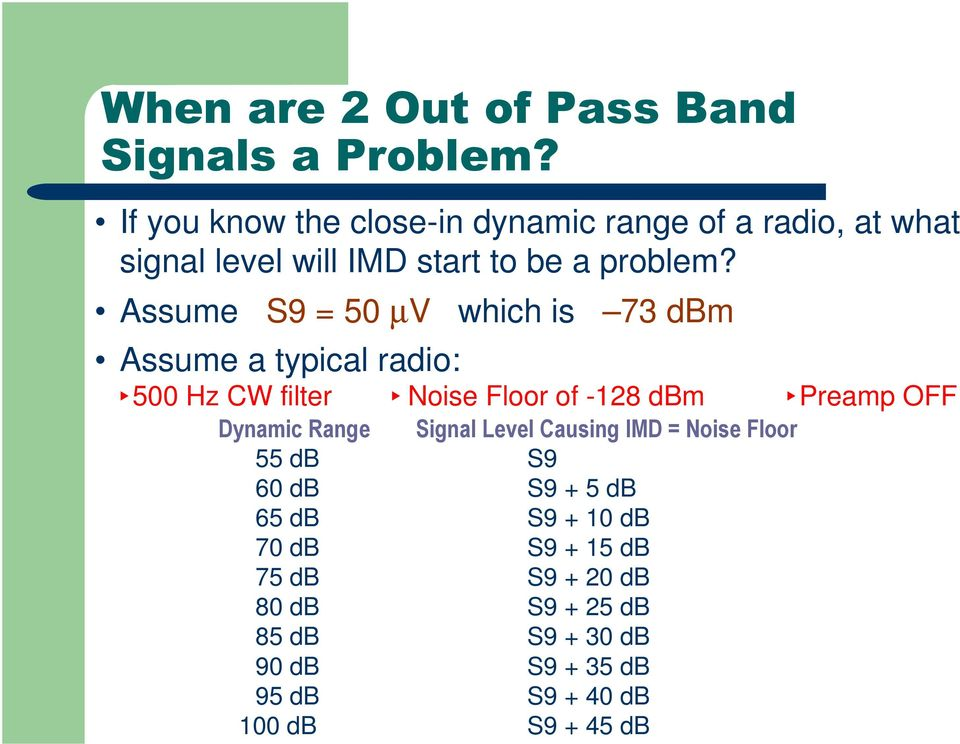 Assume S9 = 50 µv which is 73 dbm Assume a typical radio: 500 Hz CW filter Noise Floor of -128 dbm Preamp OFF Dynamic